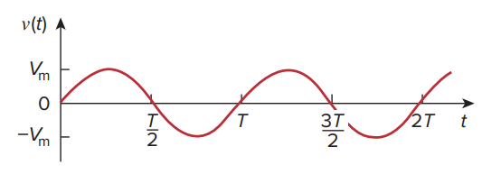 Sinusoid as a function of t