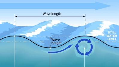 Sinusoid Ocean Wave