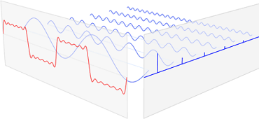 Step function simulated with sine waves