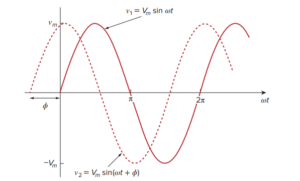 Two sinusoids with different phases.