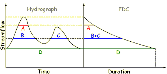 Hydrograph and Flow Duration Curve