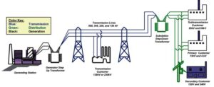 Structure of Electric Power System